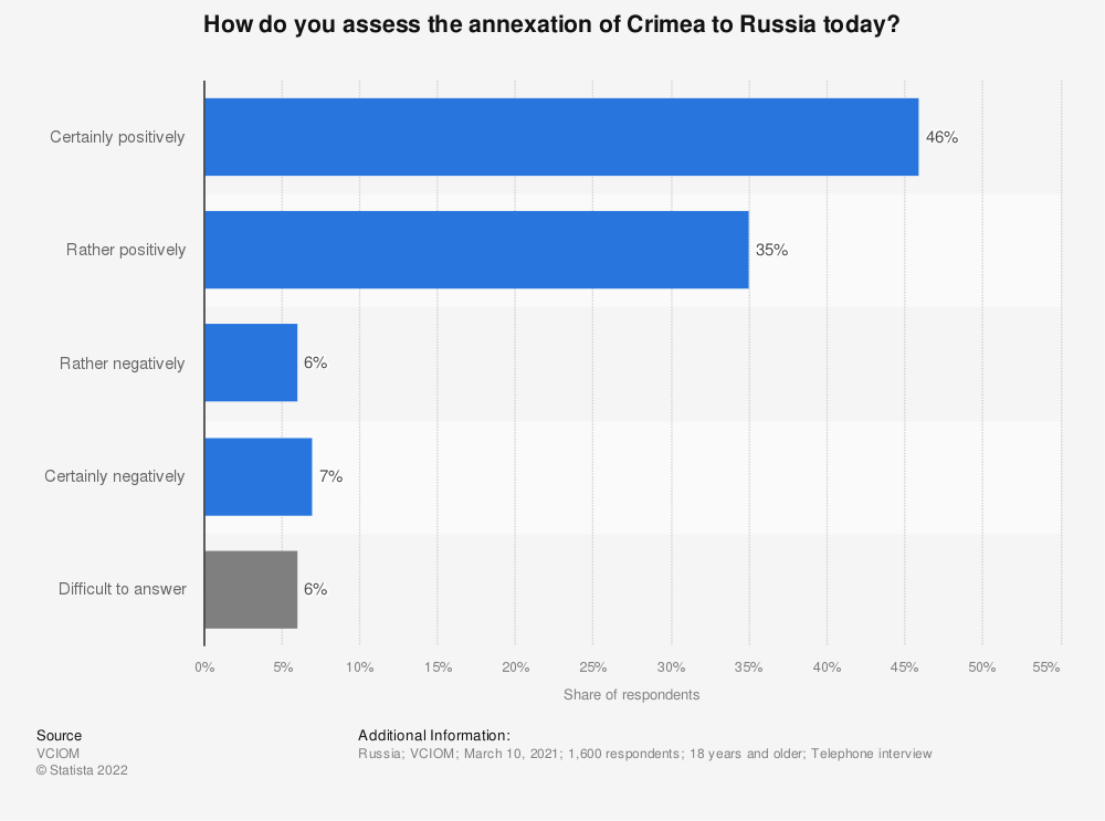 Statistic: Do you support Russia's annexation of Crimea?* | Statista