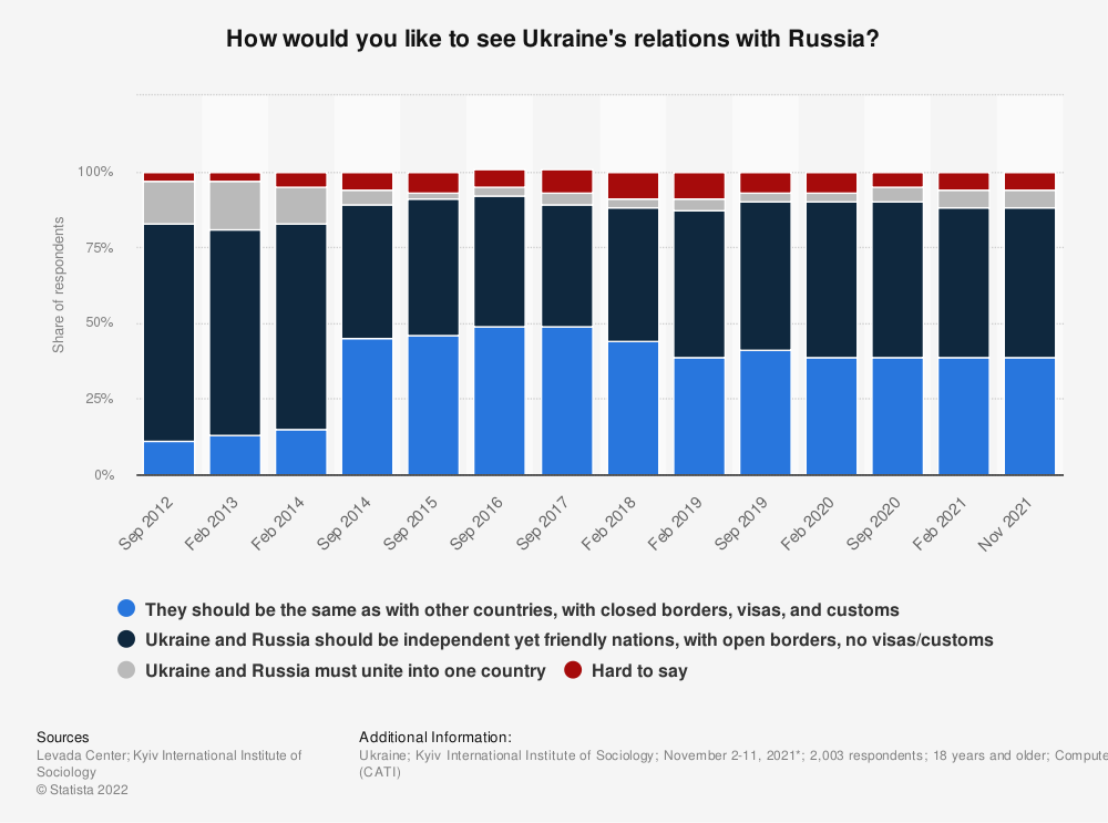 Statistic: What type of relations between Ukraine and Russia would you prefer?* | Statista