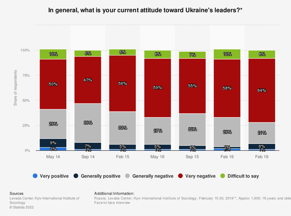 Statistic: In general, what is your current attitude toward Ukraine's leaders?* | Statista