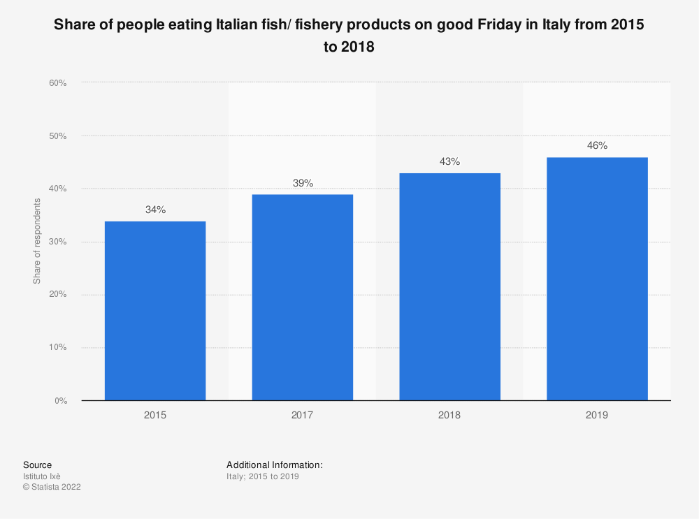 Statistic: Share of people eating Italian fish/ fishery products on good Friday in Italy from 2015 to 2018 | Statista
