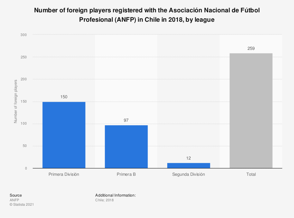 Statistic: Number of foreign players registered with the Asociación Nacional de Fútbol Profesional (ANFP) in Chile in 2018, by league | Statista