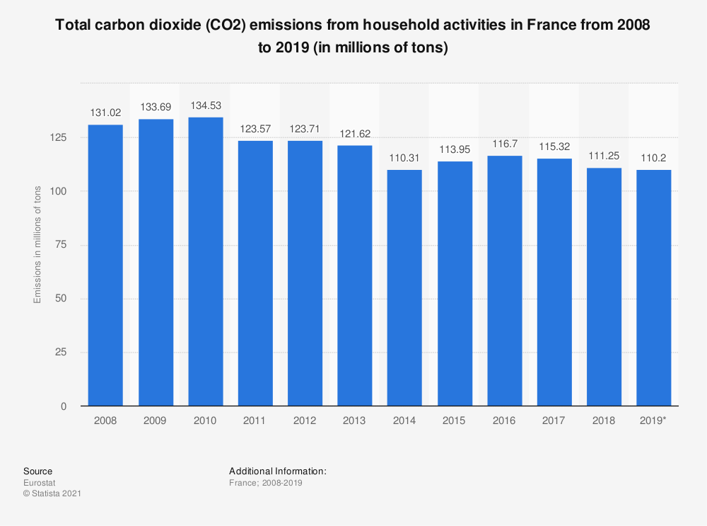 Statistic: Total carbon dioxide (CO2) emissions from household activities in France from 2008 to 2017 (in millions of tons) | Statista