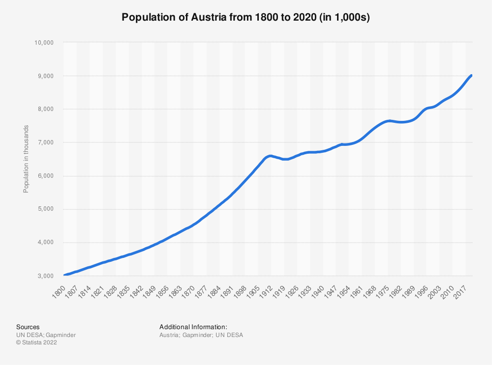 Statistic: Population of Austria from 1910 to 2020 (in millions) | Statista