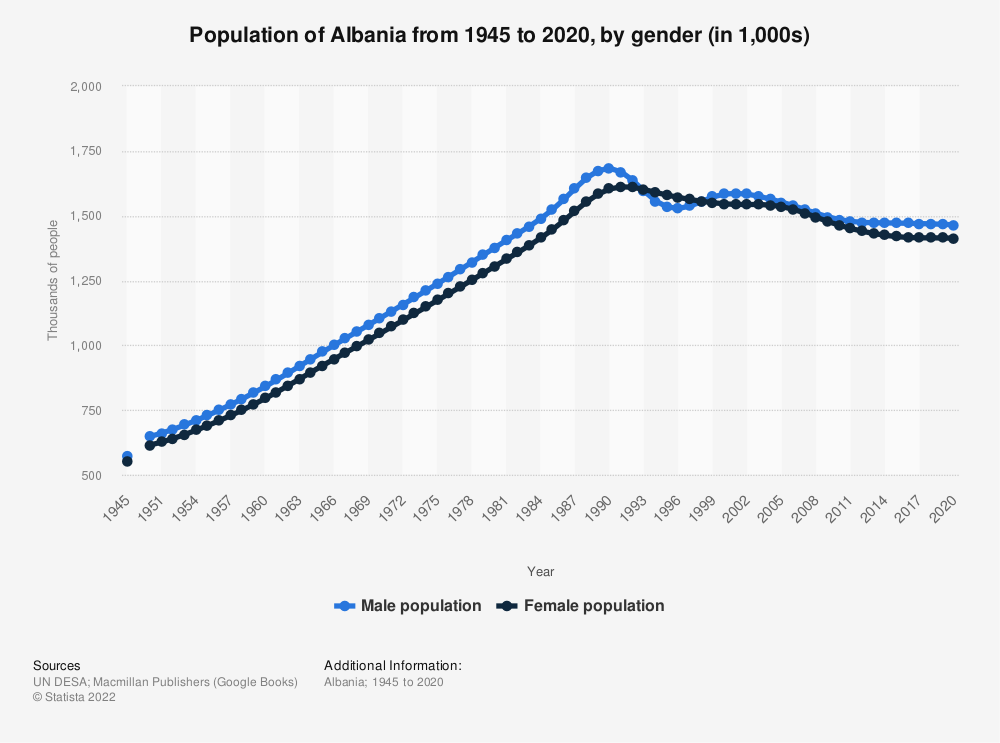 Statistic: Population of Albania from 1945 to 2020, by gender (in 1,000s) | Statista
