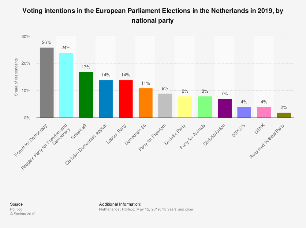Statistic: Voting intentions in the European Parliament Elections in the Netherlands in 2019, by national party | Statista