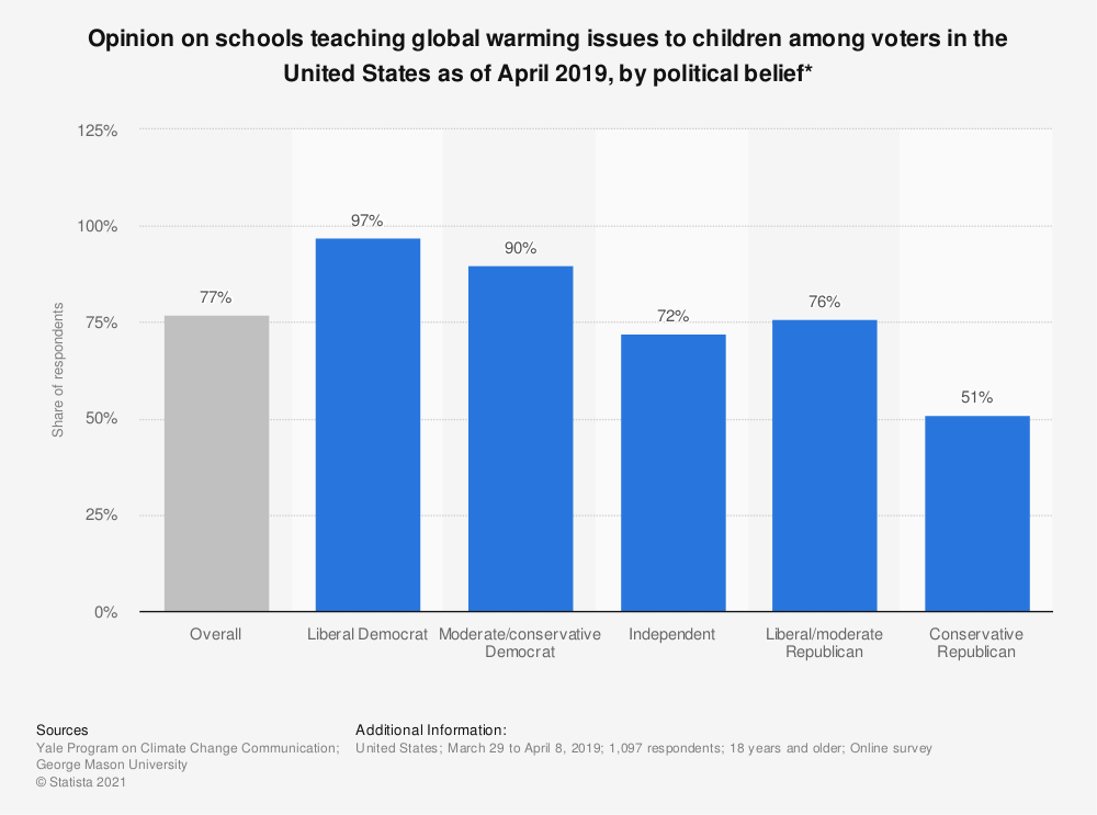 Statistic: Opinion on schools teaching global warming issues to children among voters in the United States as of April 2019, by political belief* | Statista
