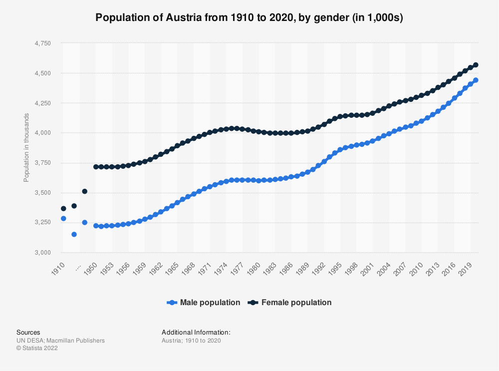 Statistic: Population of Austria from 1910 to 2020, by gender (in millions) | Statista
