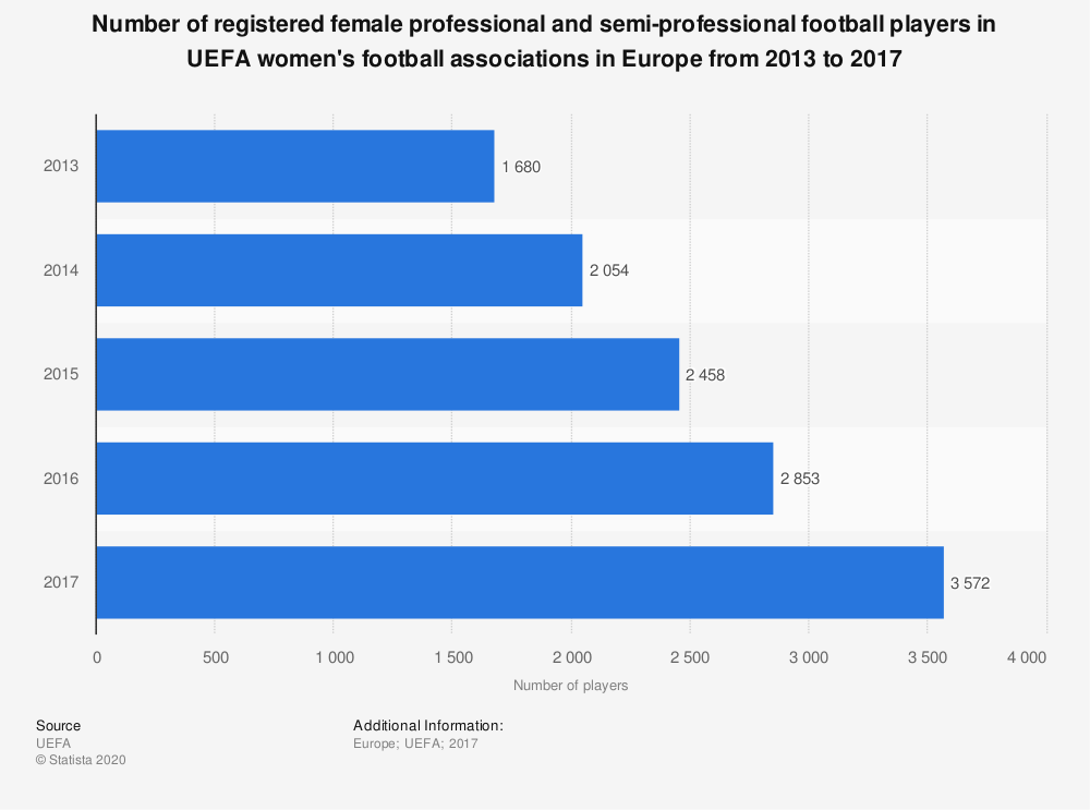 Statistic: Number of registered female professional and semi-professional football players in UEFA women's football associations in Europe from 2013 to 2017 | Statista