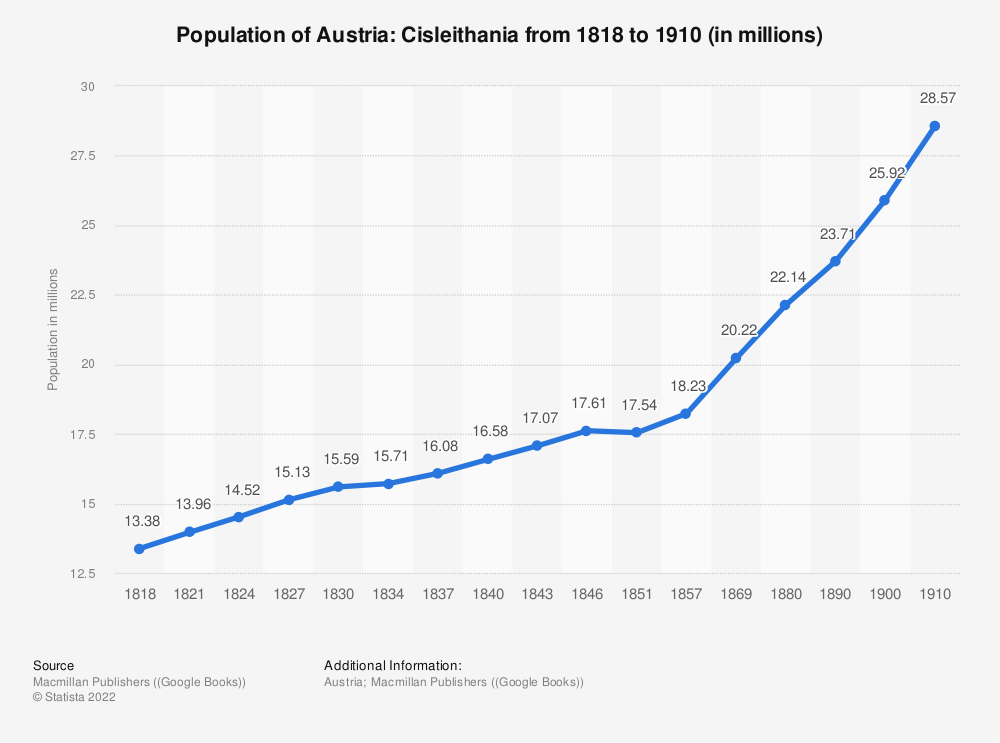 Statistic: Population of Austria: Cisleithania from 1818 to 1910 (in millions) | Statista