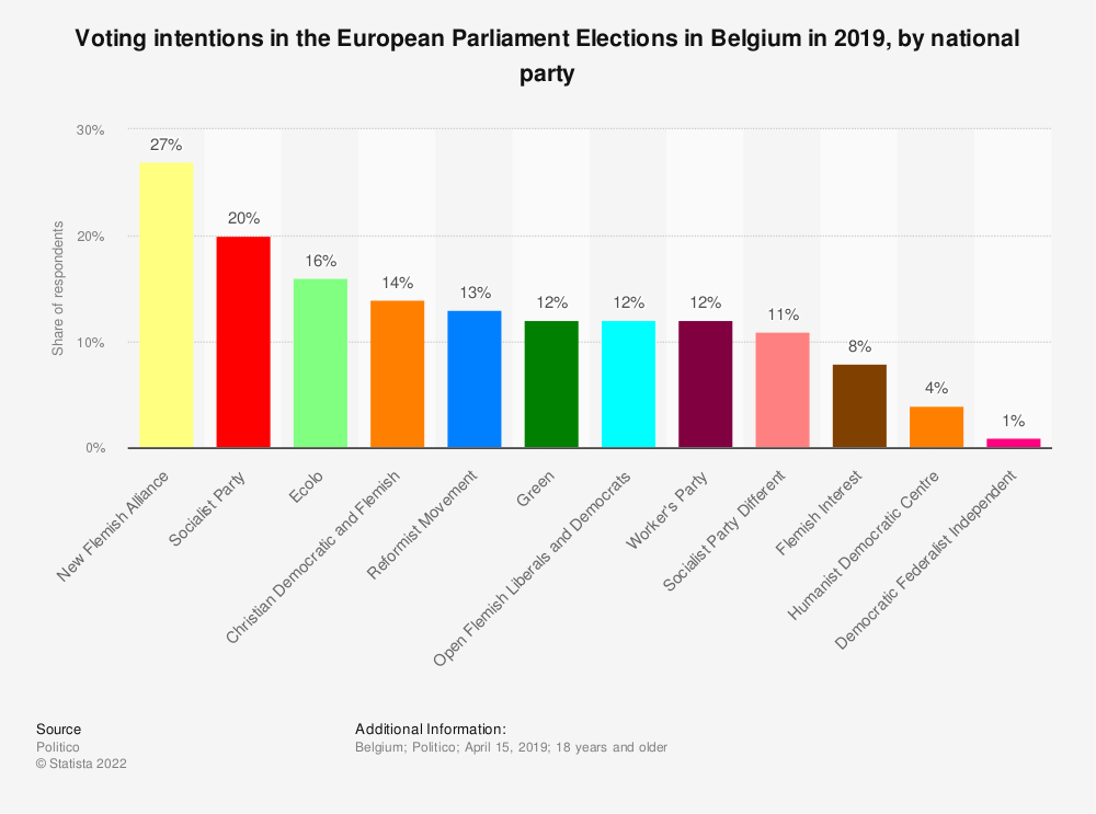 Statistic: Voting intentions in the European Parliament Elections in Belgium in 2019, by national party | Statista