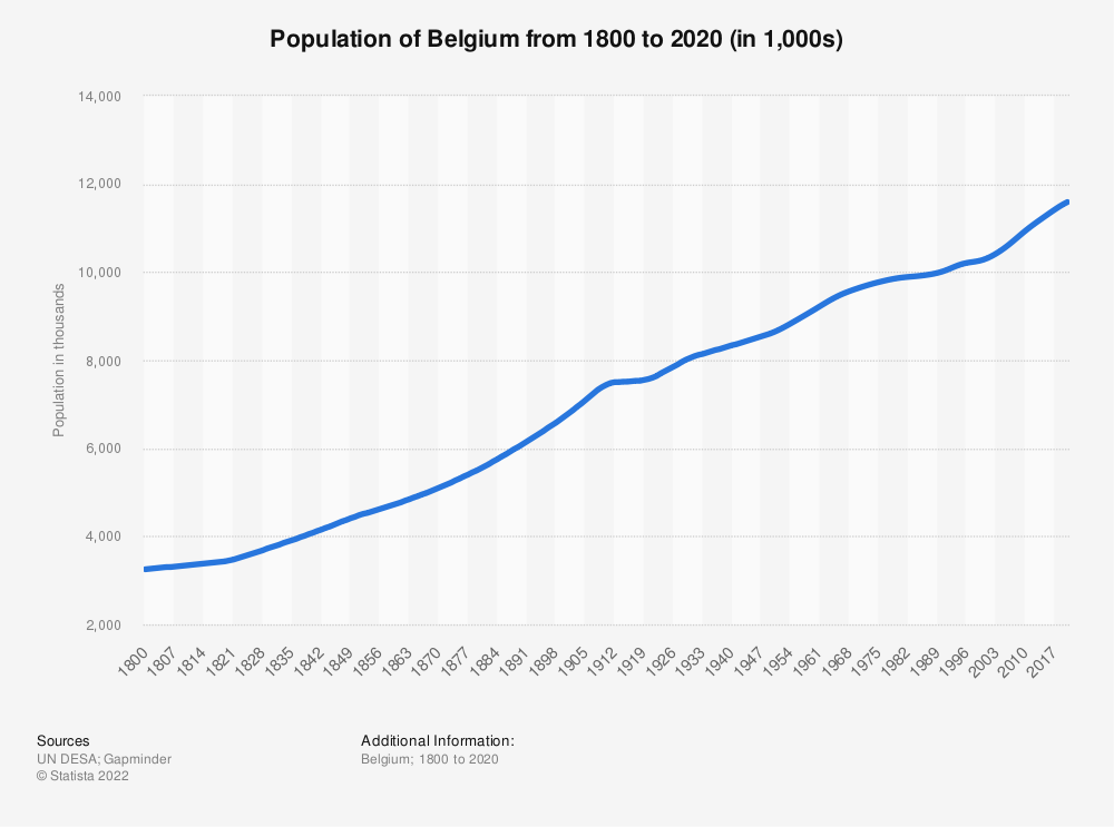 Statistic: Population of Belgium from 1800 to 2020 (in millions) | Statista