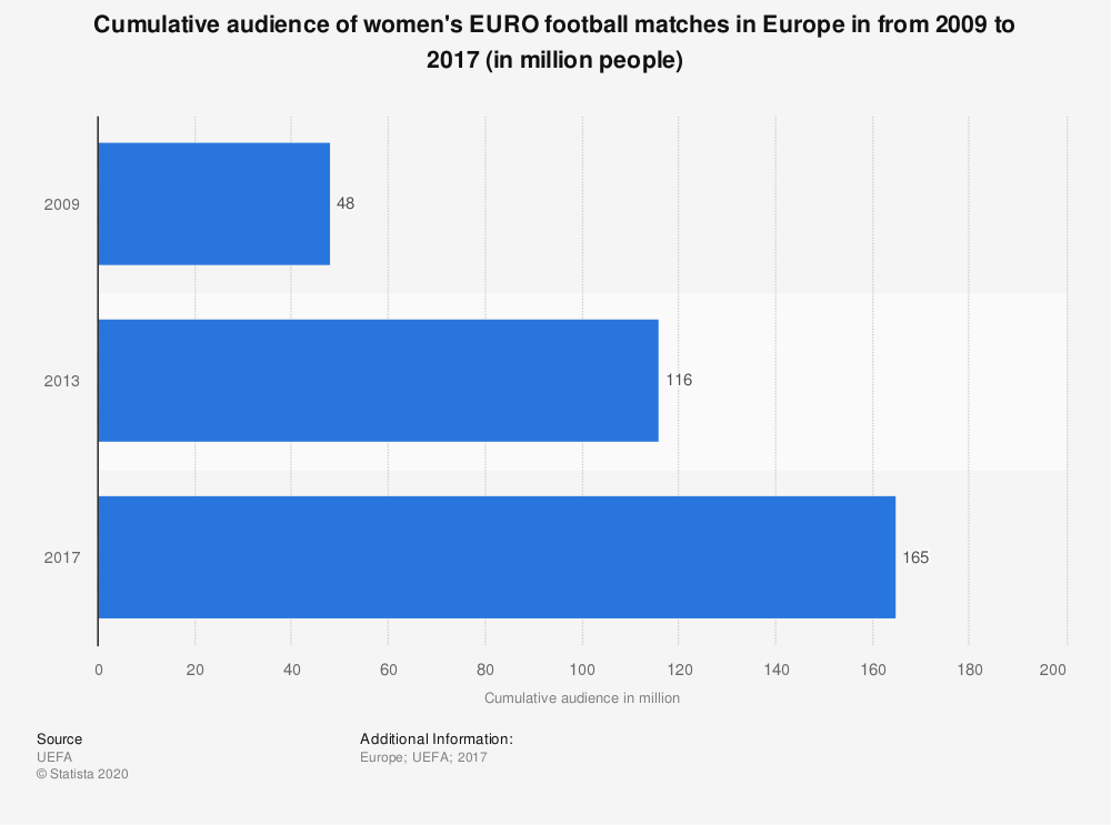 Statistic: Cumulative audience of women's EURO football matches in Europe in from 2009 to 2017 (in million people) | Statista