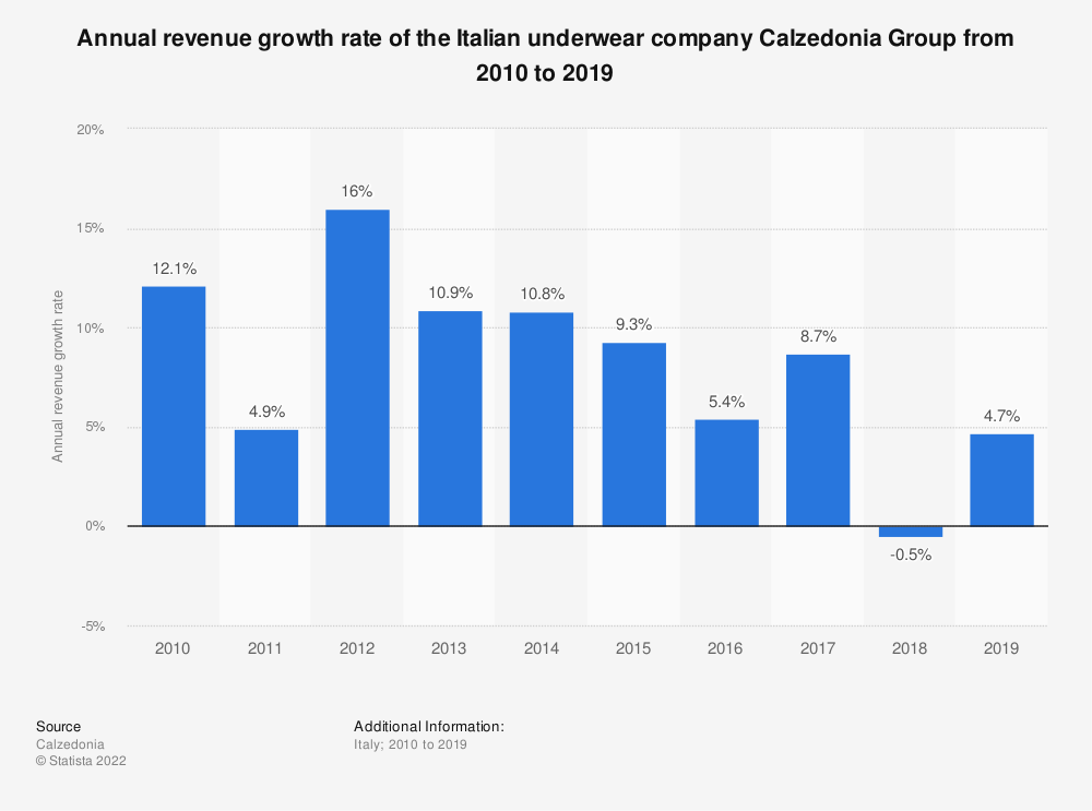 Statistic: Annual revenue growth rate of the Italian underwear company Calzedonia Group from 2010 to 2019 | Statista