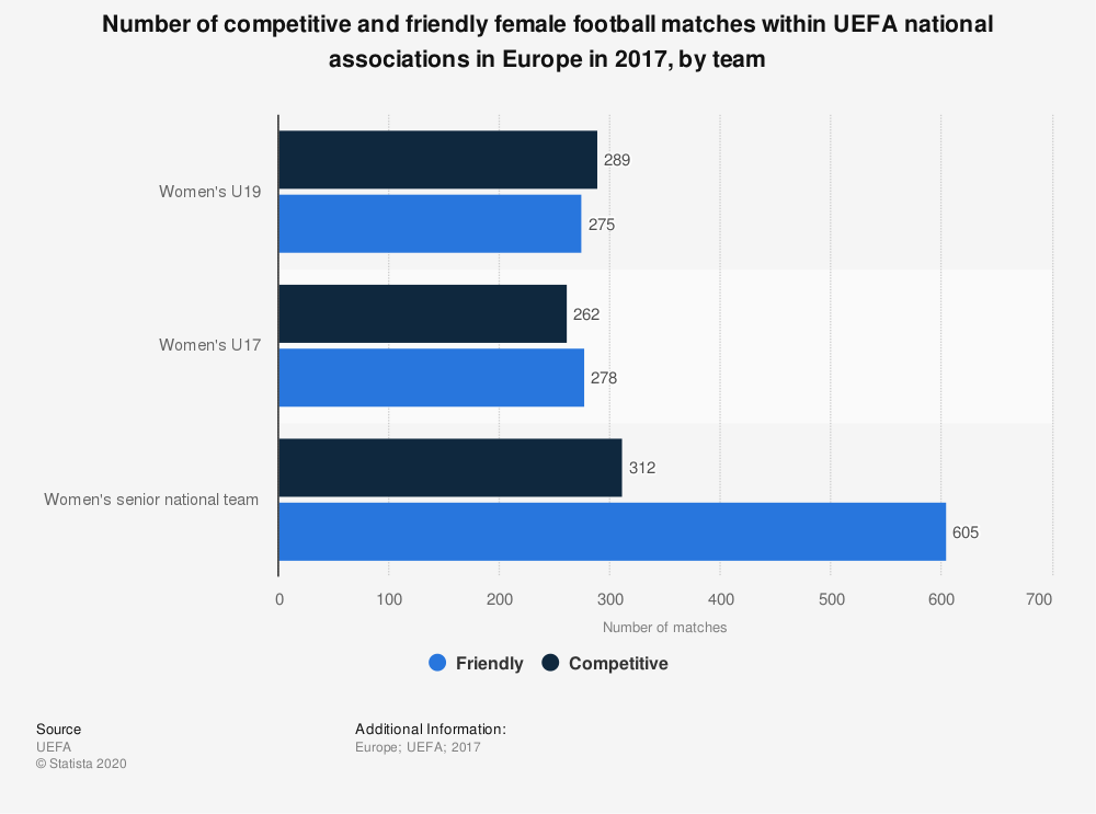 Statistic: Number of competitive and friendly female football matches within UEFA national associations in Europe in 2017, by team | Statista