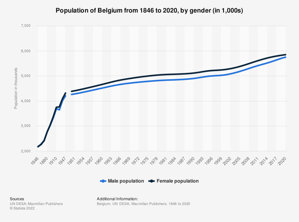 Statistic: Population of Belgium from 1846 to 2020, by gender (in 1,000s) | Statista