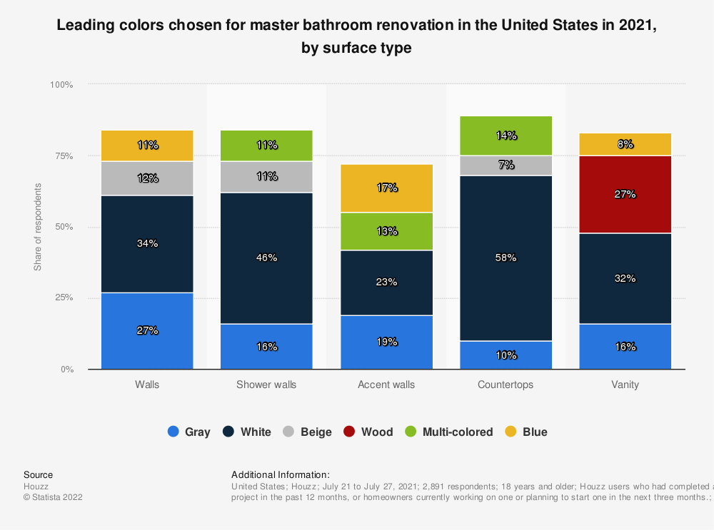 Statistic: Leading colors chosen for master bathroom renovation in the United States in 2020, by surface type   Statista