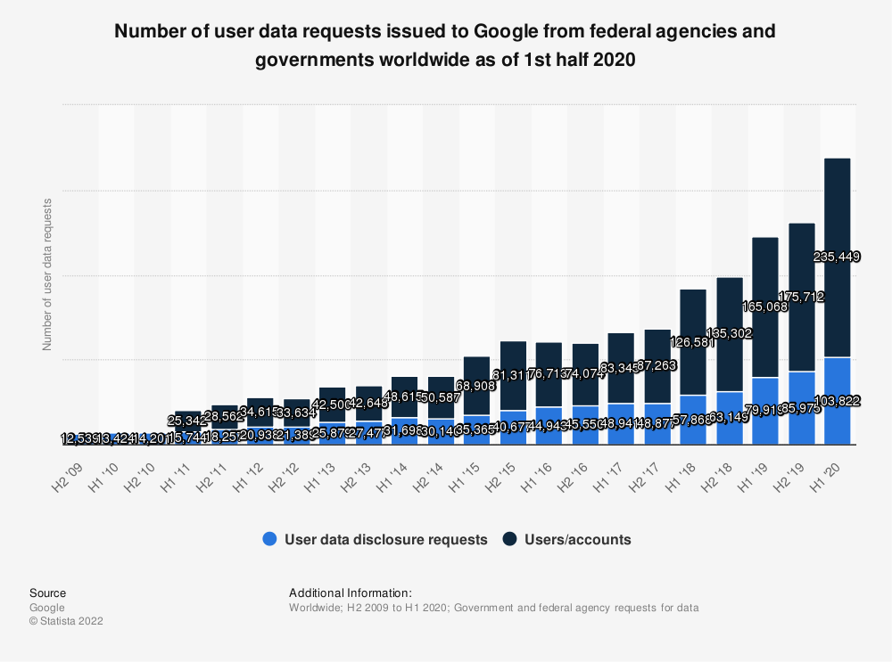 Statistic: Number of user data requests issued to Google from federal agencies and governments worldwide as of 1st half 2019 | Statista