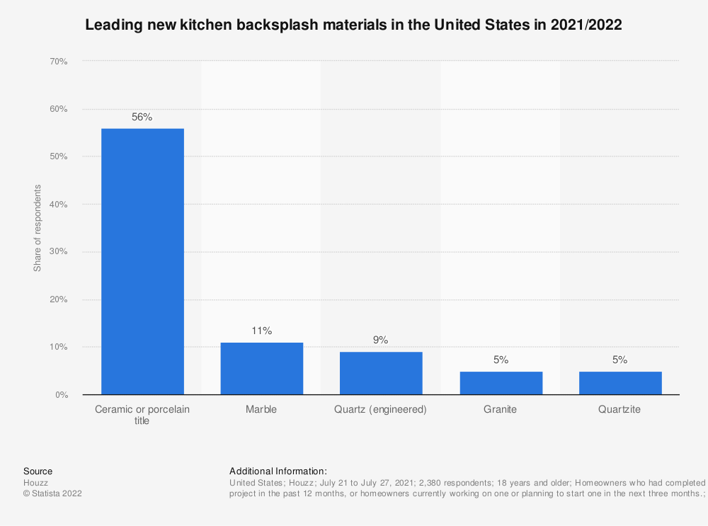 Statistic: Leading new kitchen backsplash materials in the United States in 2020 | Statista