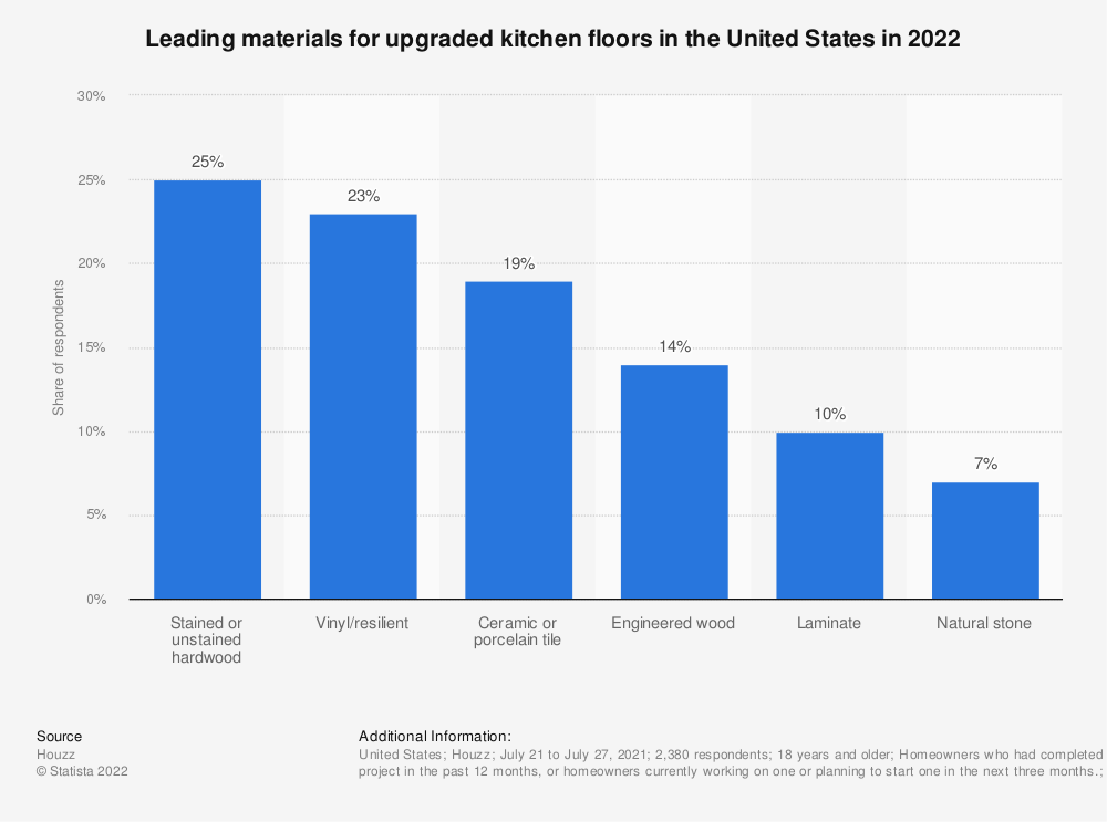 Statistic: Leading materials for upgraded kitchen floors in the United States in 2020 | Statista