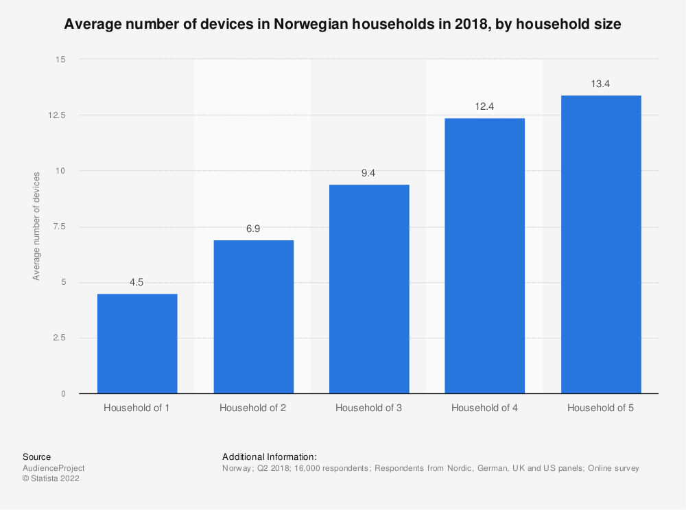 Statistic: Average number of devices in Norwegian households in 2018, by household size | Statista
