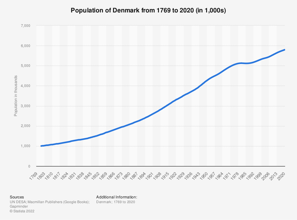 Statistic: Population of Denmark from 1769 to 2020 (in 1,000s) | Statista