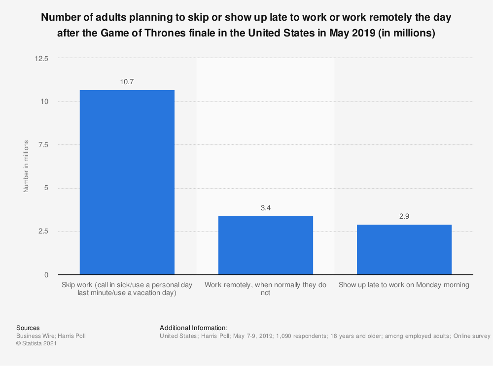 Statistic: Number of adults planning to skip or show up late to work or work remotely the day after the Game of Thrones finale in the United States in May 2019 (in millions) | Statista