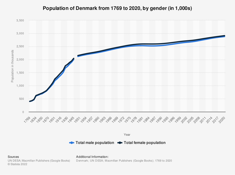 Statistic: Population of Denmark from 1769 to 2020, by gender (in 1,000s) | Statista