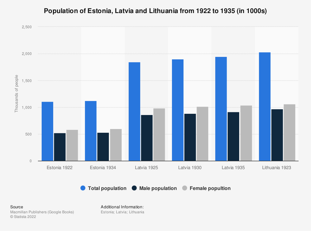 Statistic: Population of Estonia, Latvia and Lithuania from 1922 to 1935 (in 1000s) | Statista