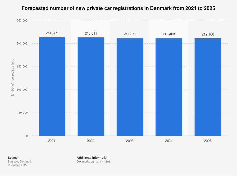 Statistic: Forecasted number of new private car registrations in Denmark from 2020 to 2024 | Statista