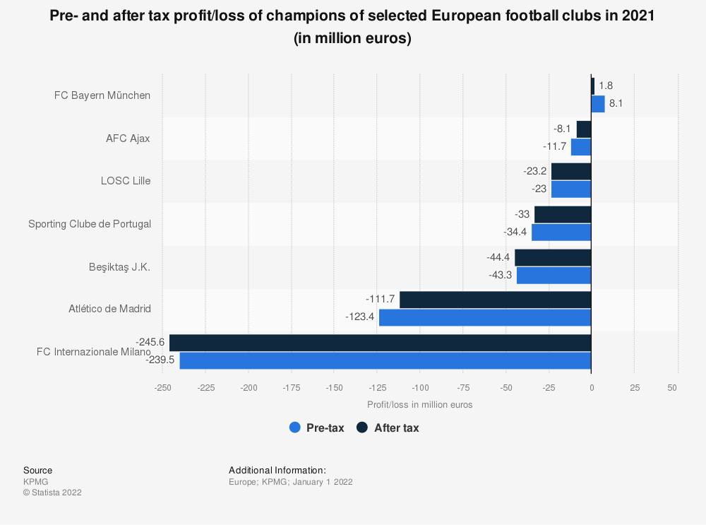 Statistic: Pre- and after tax profit/loss of champions of selected European football clubs in 2018 (in million euros) | Statista