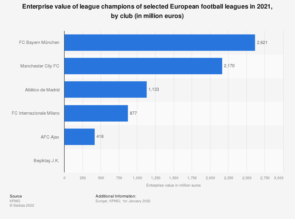 Statistic: Enterprise value of winning league champions of selected European football leagues in 2018, by club (in million euros)   Statista