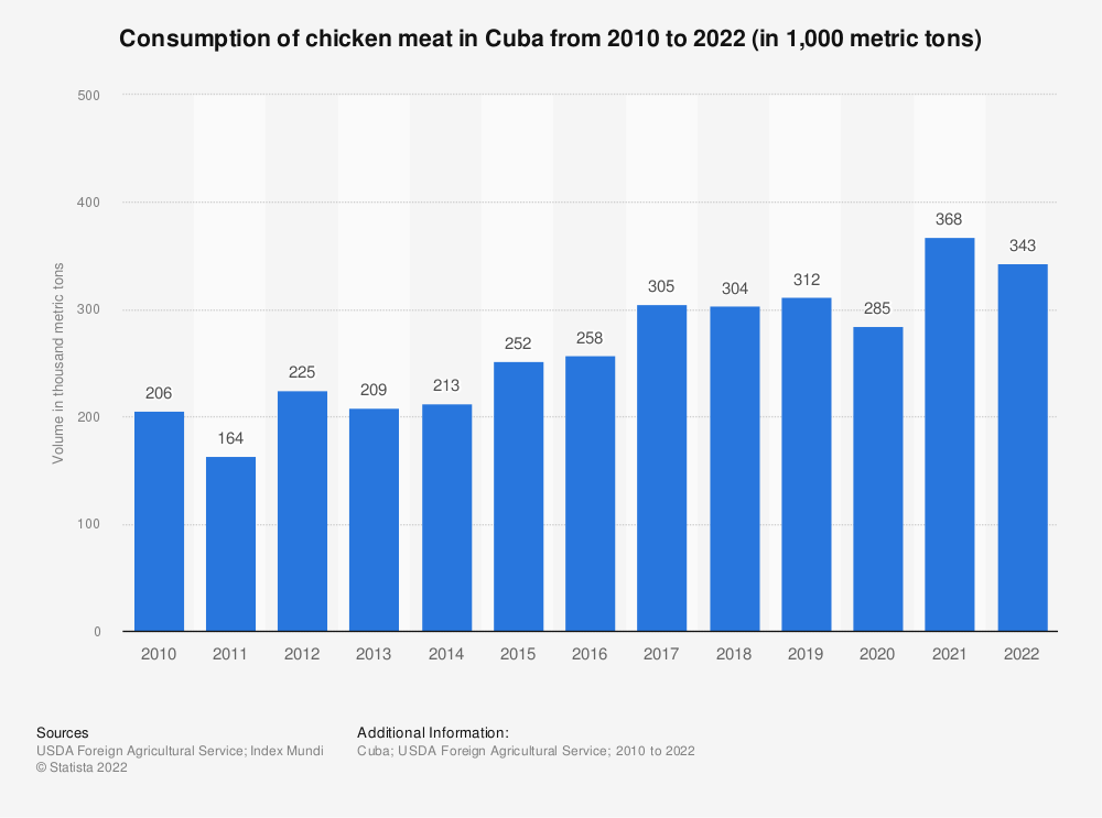 Statistic: Consumption of chicken meat in Cuba from 2010 to 2019 (in 1,000 metric tons) | Statista