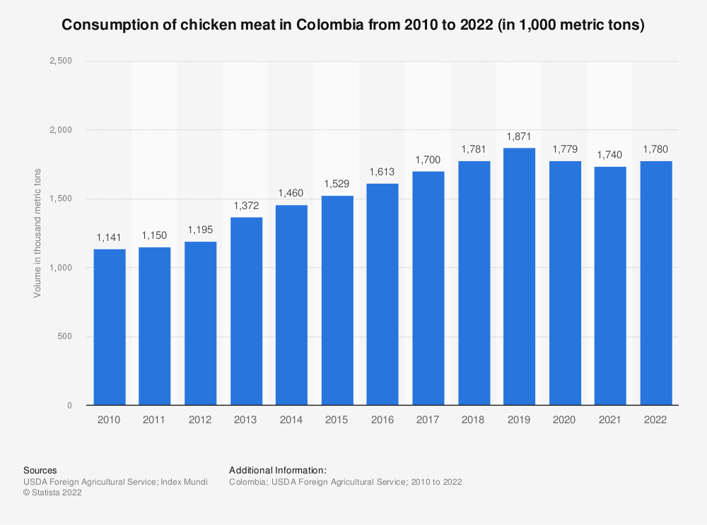 Statistic: Consumption of chicken meat in Colombia from 2010 to 2019 (in 1,000 metric tons) | Statista
