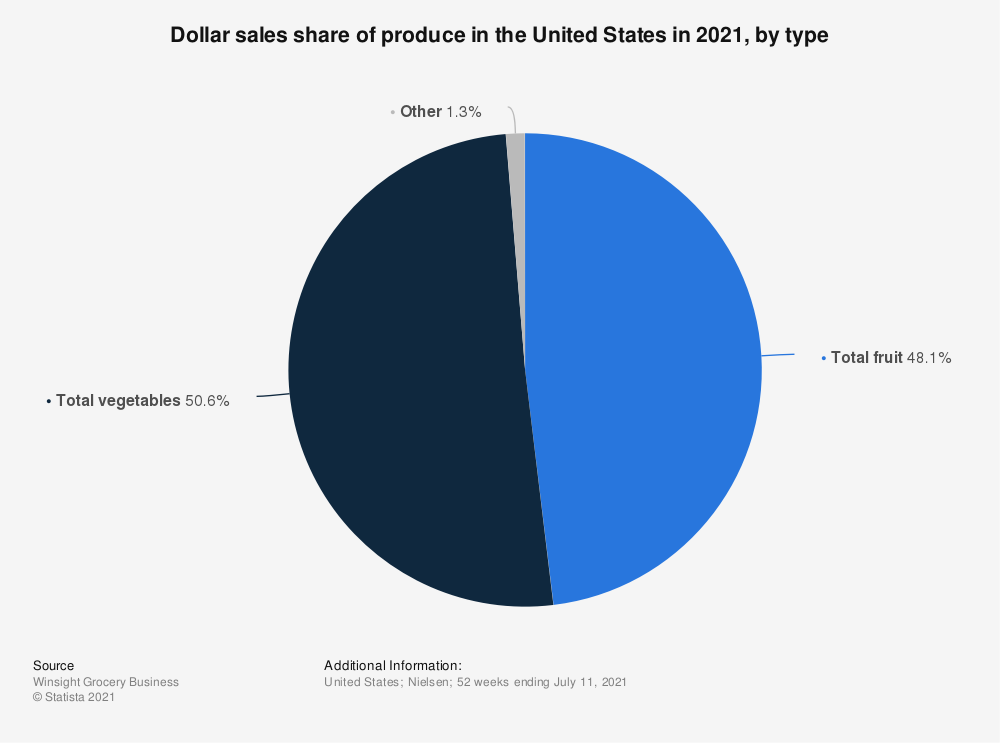 Statistic: Dollar sales share of produce in the United States in 2020, by type | Statista