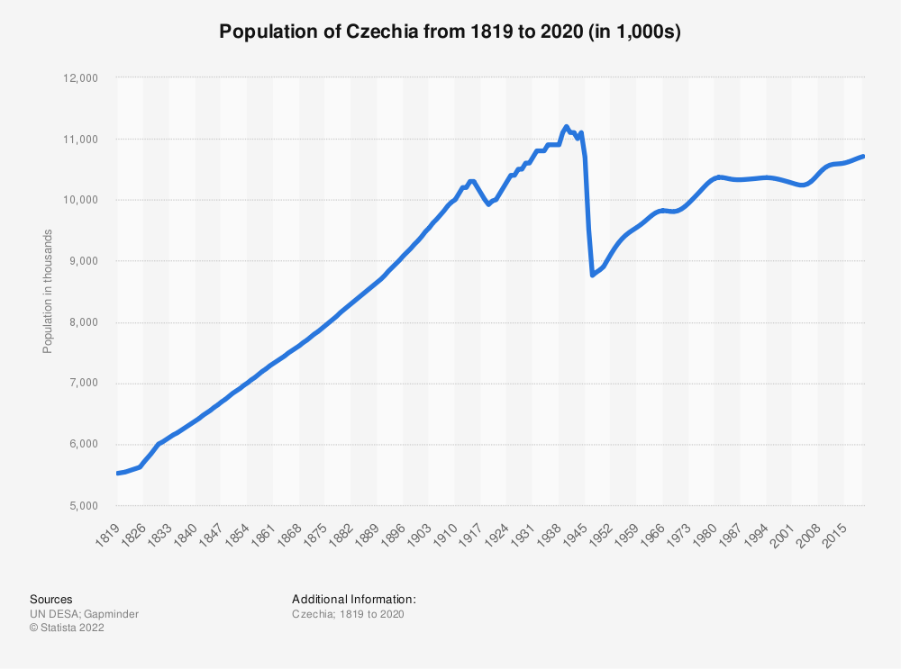 Statistic: Population of Czechia from 1819 to 2020 (in 1,000s) | Statista