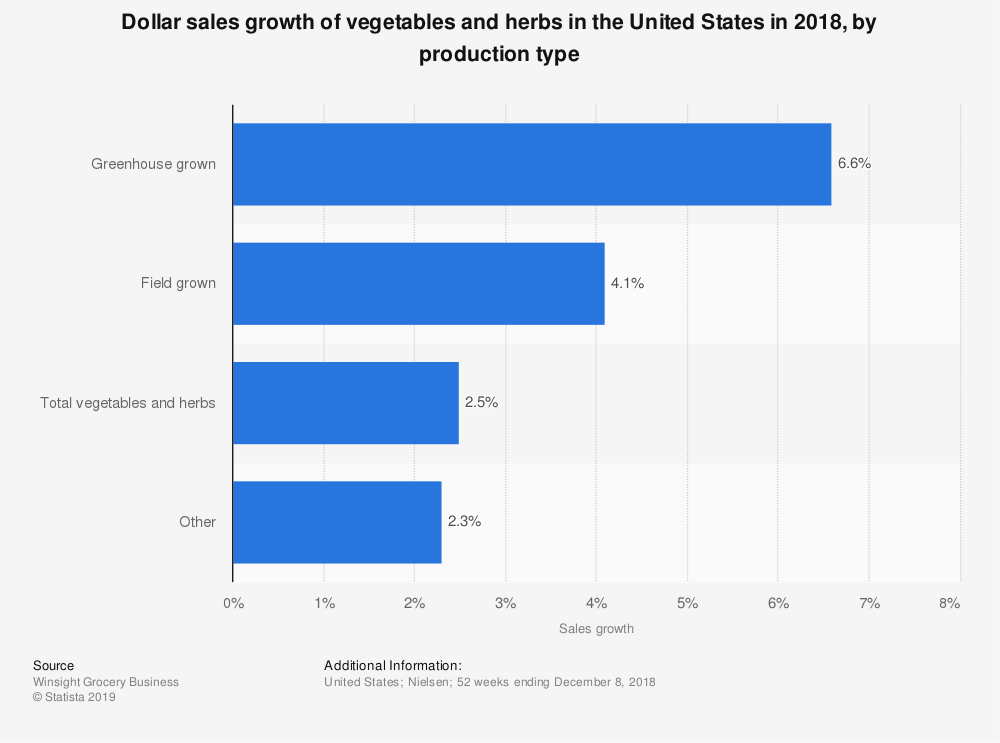 Statistic: Dollar sales growth of vegetables and herbs in the United States in 2018, by production type  | Statista