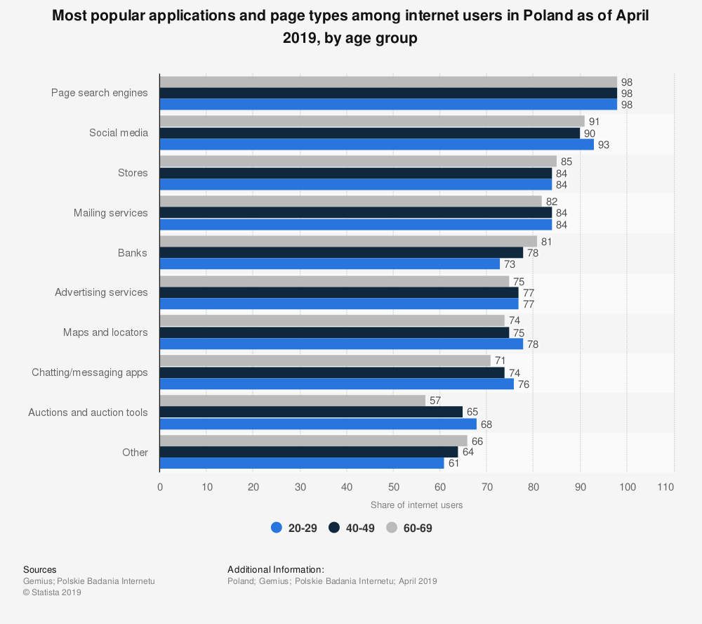 Statistic: Most popular applications and page types among internet users in Poland as of April 2019, by age group | Statista