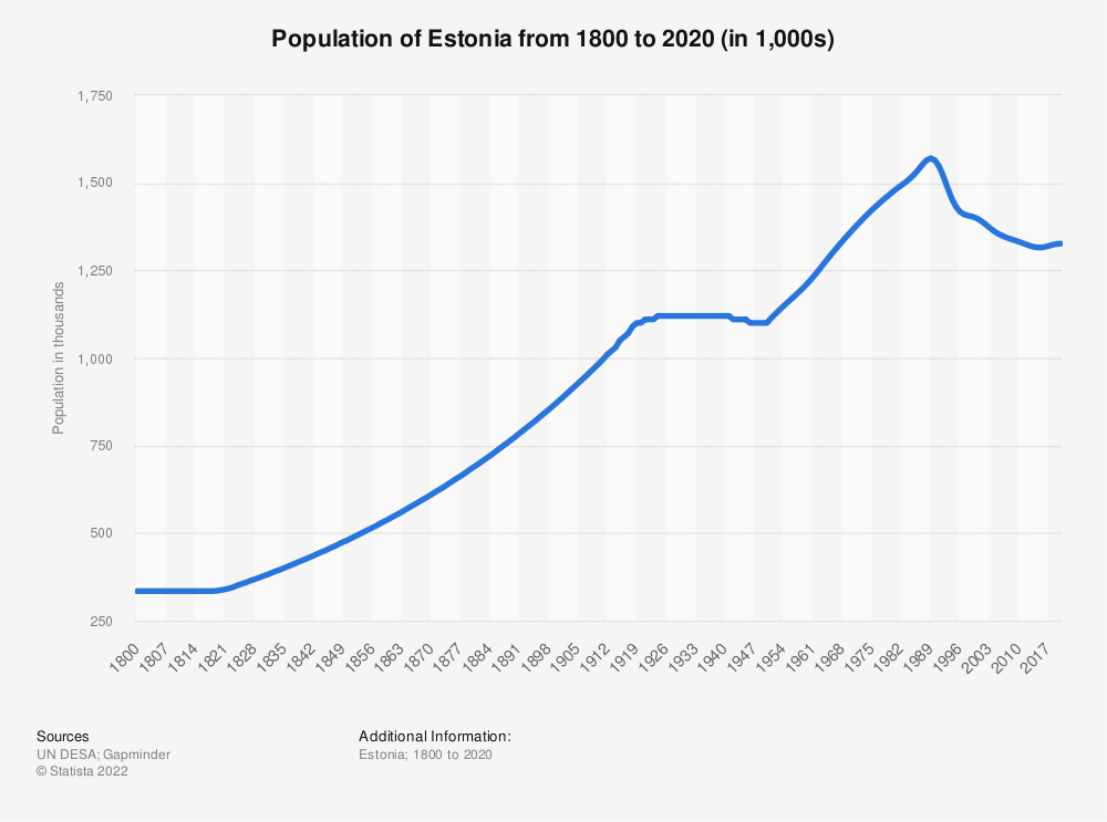 Statistic: Population of Estonia from 1800 to 2020 (in 1,000s)   Statista