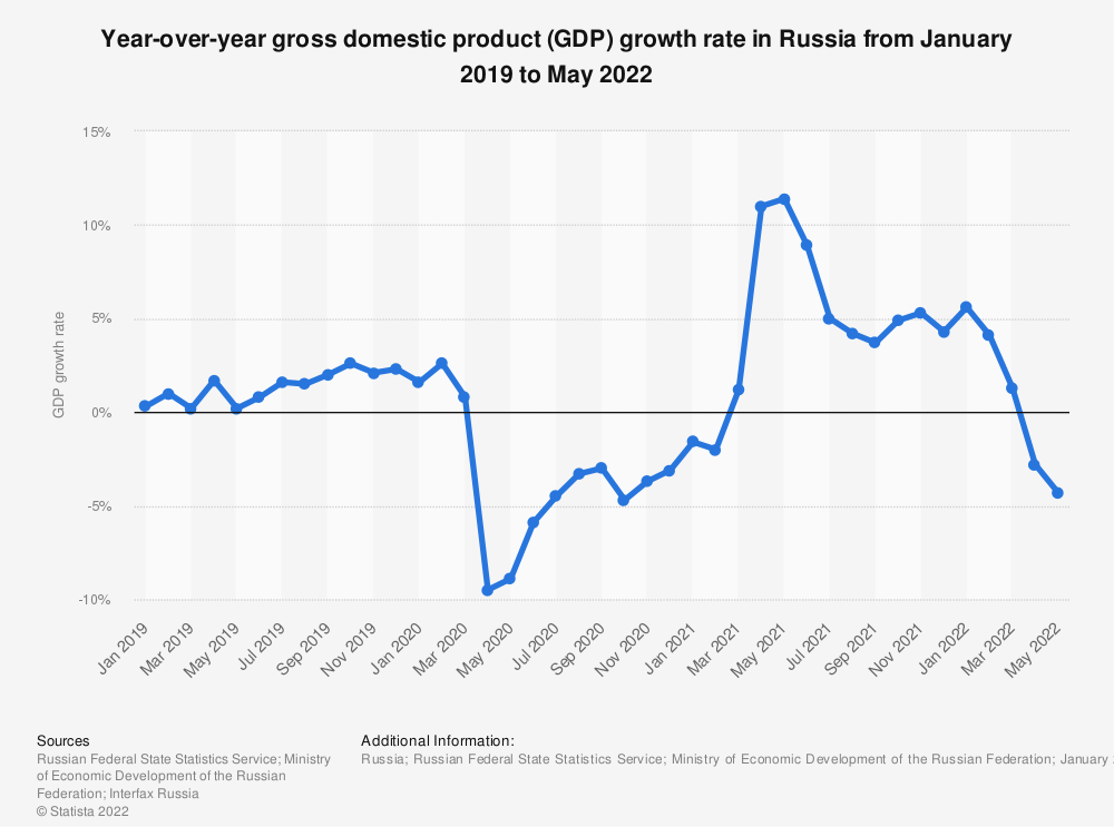 Statistic: Gross domestic product (GDP monthly growth rate in Russia from January 2019 to December 2019* | Statista