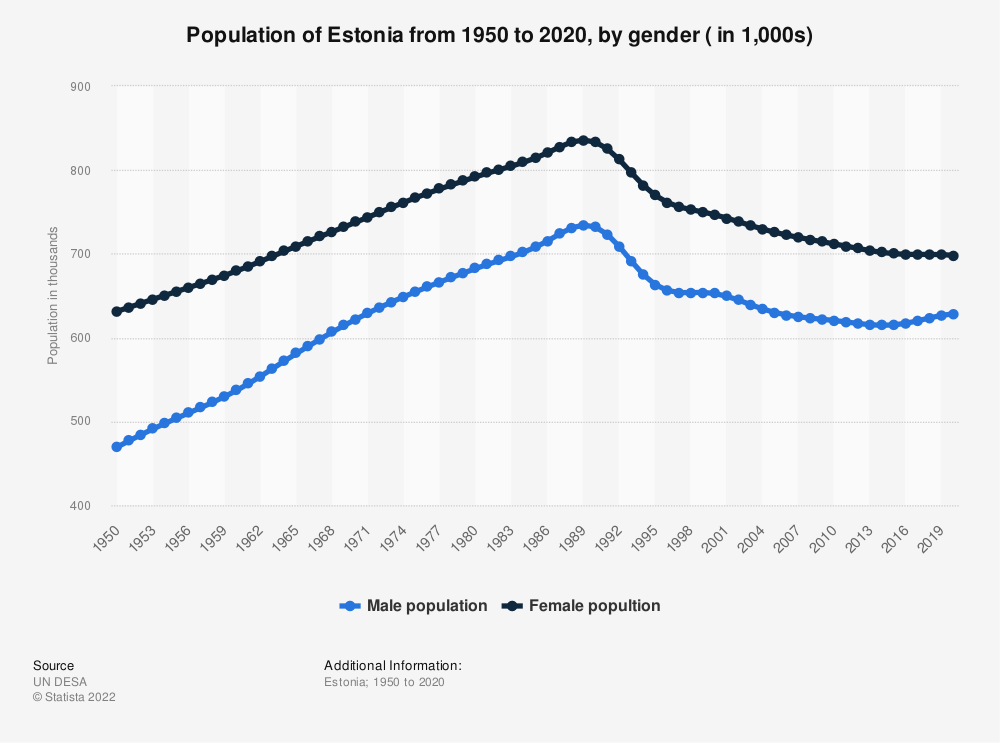 Statistic: Population of Estonia from 1950 to 2020, by gender ( in 1,000s) | Statista