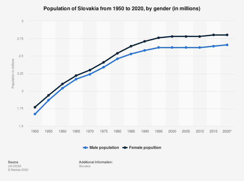 Statistic: Population of Slovakia from 1950 to 2020, by gender (in millions) | Statista