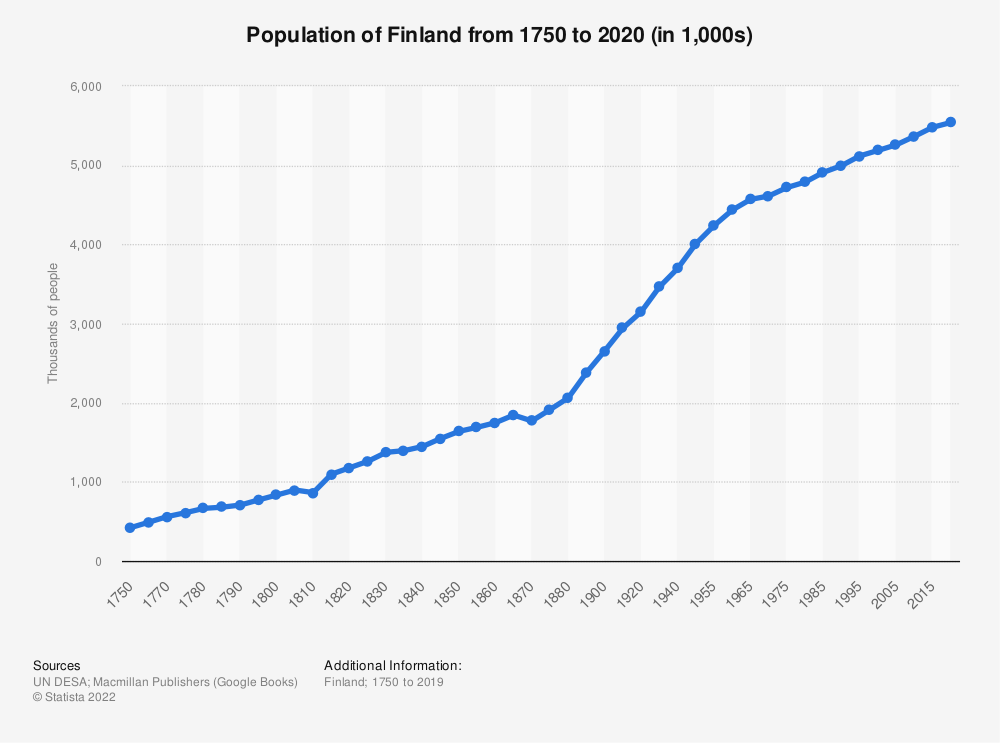 Statistic: Population of Finland from 1750 to 2020 (in 1,000s) | Statista