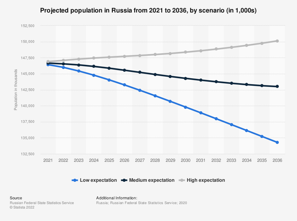Statistic: Projected population in Russia from 2021 to 2036, by scenario (in 1,000s) | Statista