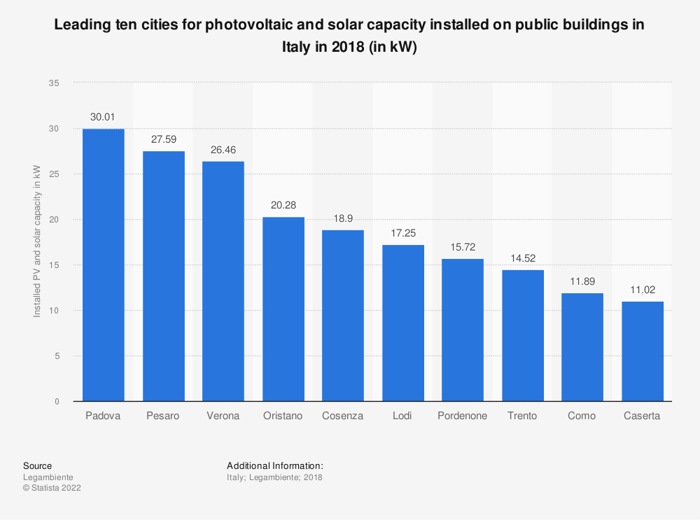 Statistic: Leading ten cities for photovoltaic and solar capacity installed on public buildings in Italy in 2018 (in kW) | Statista