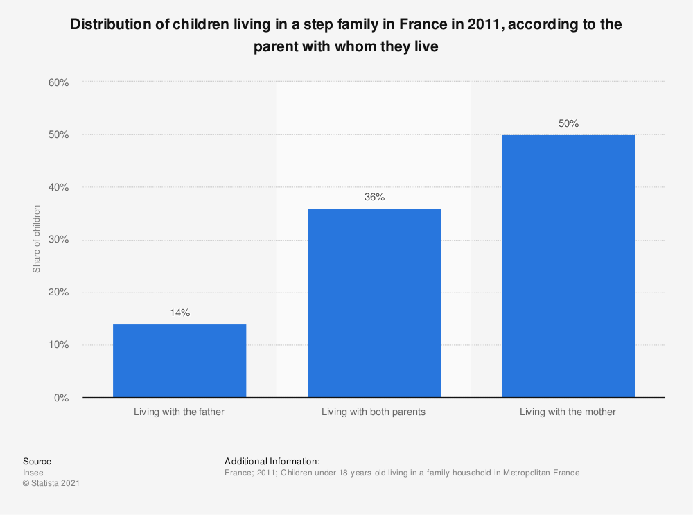 Statistic: Distribution of children living in a step family in France in 2011, according to the parent with whom they live | Statista