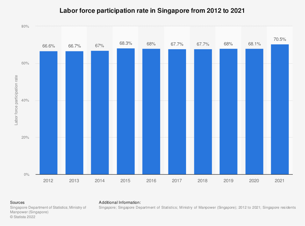 Statistic: Labor force participation rate in Singapore from 2010 to 2019 | Statista