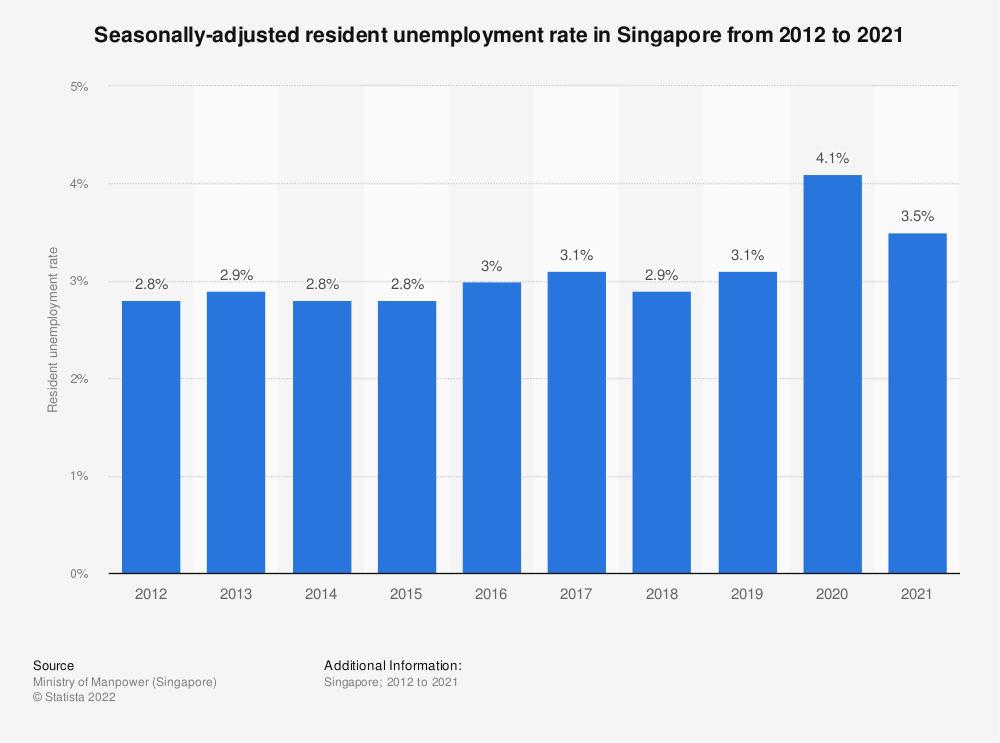 Statistic: Seasonally-adjusted resident unemployment rate in Singapore from 2010 to quarter two of 2020 | Statista