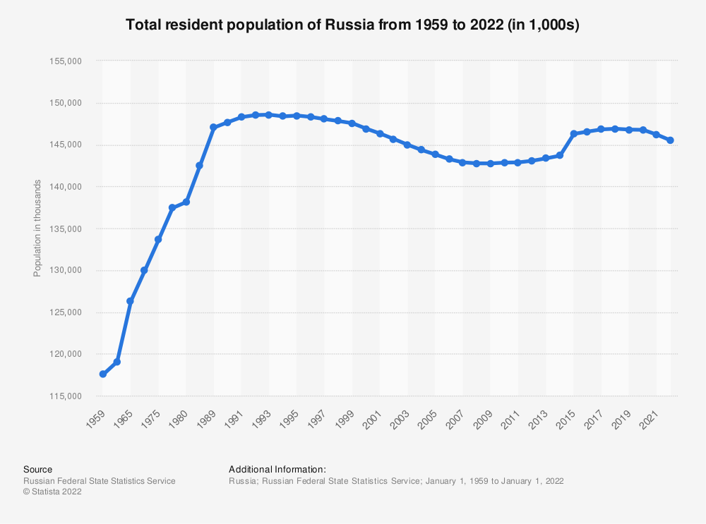 Statistic: Total resident population of Russia from 1959 to 2021 (in 1,000s)   Statista