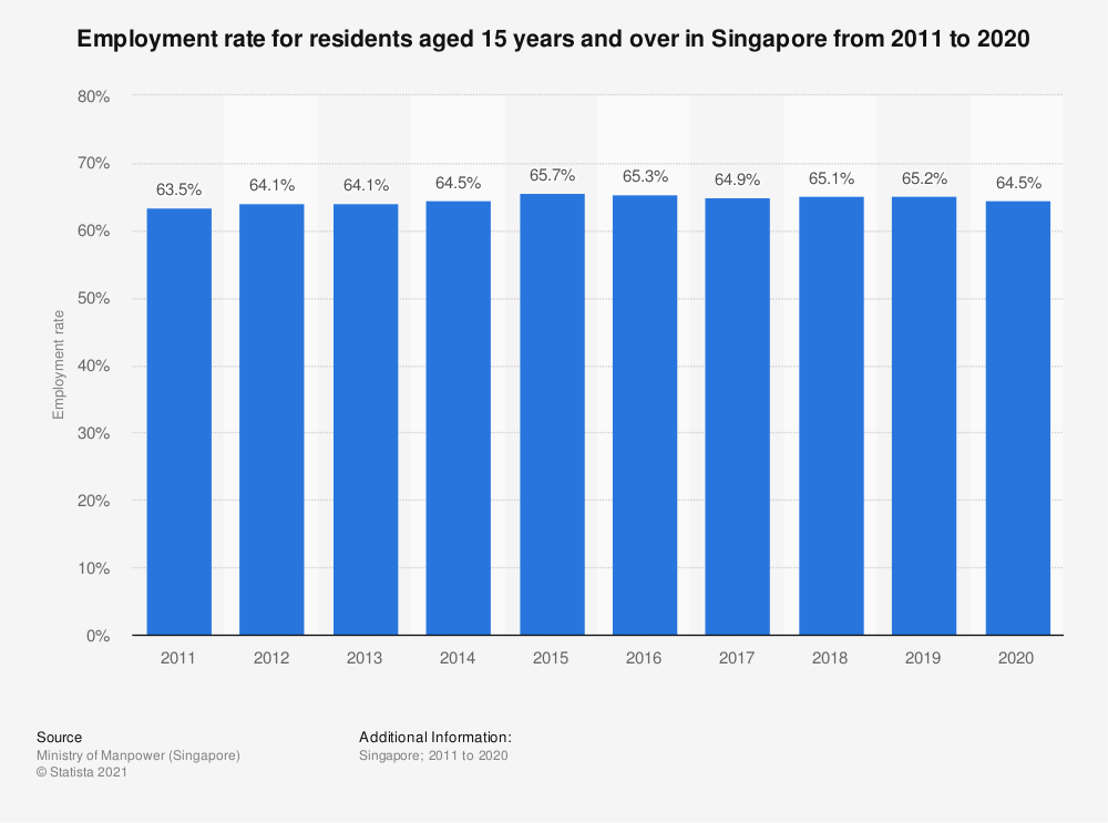 Statistic: Employment rate for residents aged 15 years and over in Singapore from 2009 to 2018 | Statista