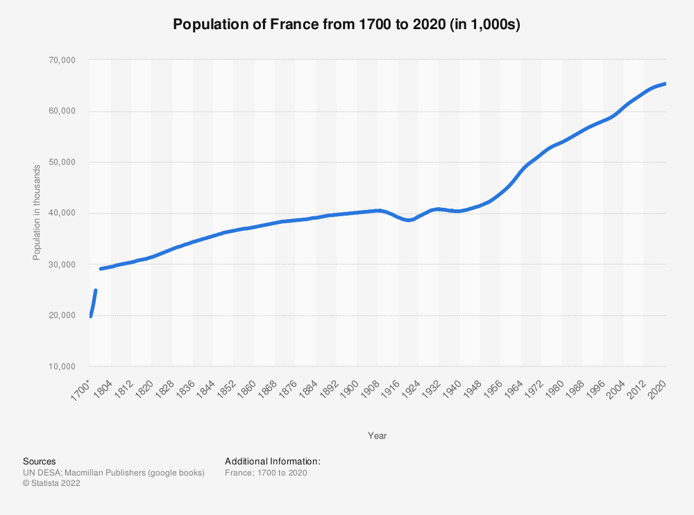 Statistic: Population of France from 1700 to 2020 (in 1,000s) | Statista